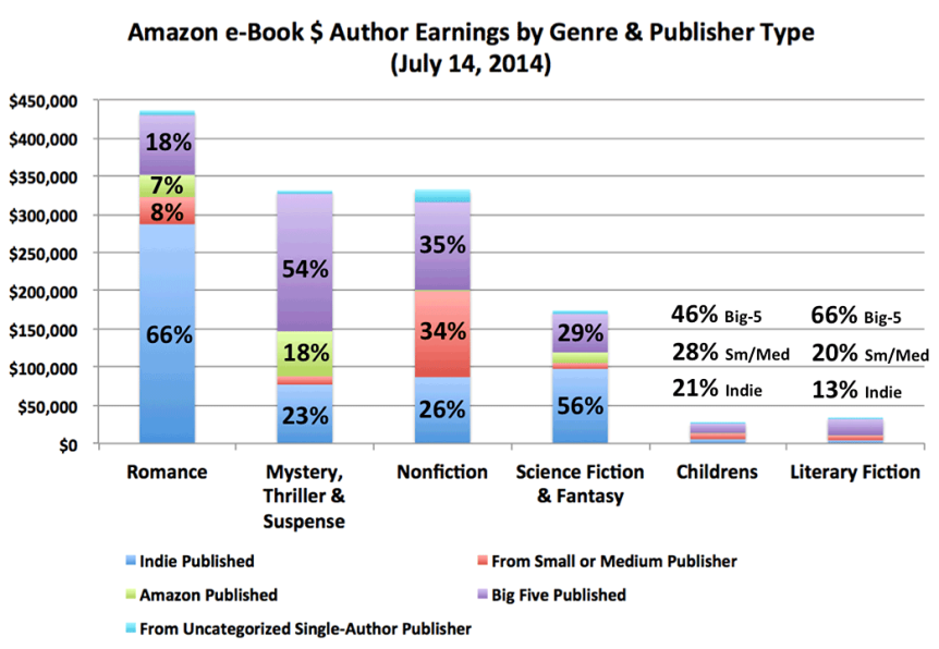 sales by genre